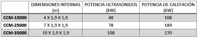 estadísticas intercambiador calor